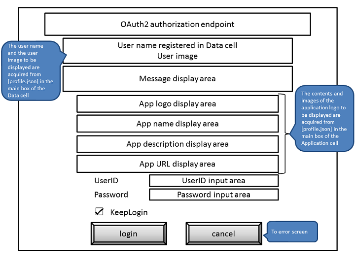 OAuth2 0 Authorization Endpoint(__authz) - Personium